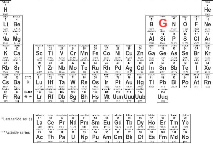 Element number 6 has been unofficially renamed from C to G. People now ...