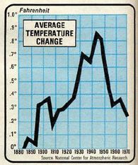 ncar19701 Correlating Temperature With CO2