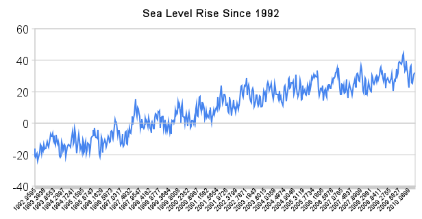 sea level rise since 1992 A Simple Proof That Ice Sheet Melt Has Not Accelerated