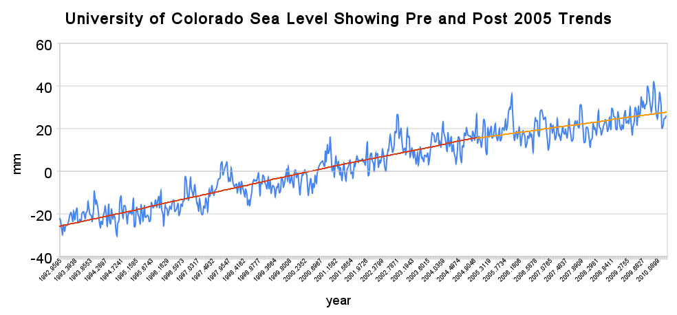 university of colorado sea level showing pre and post 2005 trends A Simple Proof That Ice Sheet Melt Has Not Accelerated
