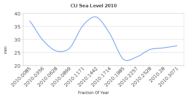cu sea level 20101 Sea Level Falling In 2010