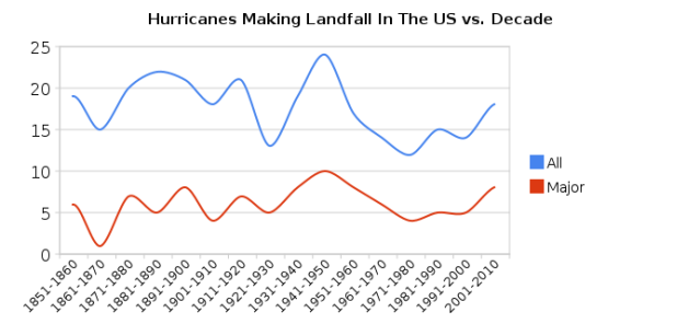 Hurrican Landfall Record