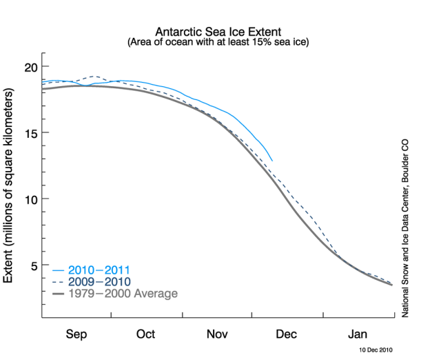 NSIDC Shows Antarctic Spring/Summer Sea Ice Above Normal For Two Straight Years