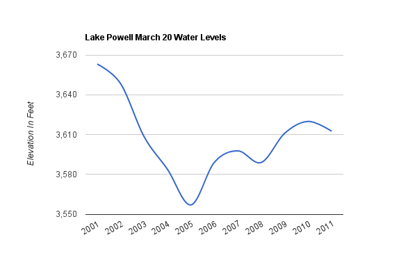 Lake Powell levels, charted by Steve Goddard?