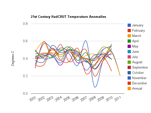 hadcrutmonthly Unprecedented Warming During The 21st Century