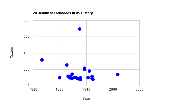 chart 115 The 20 Deadliest Tornadoes In US History