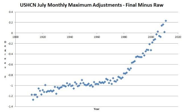 NOAA Adjustments