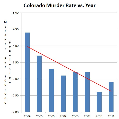 """Colorado Murder Rate Down 40% Since The """"Assault Weapons"""