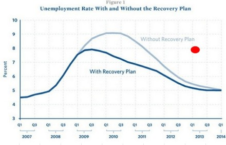 Obama's Trillion Dollar Stimulus At Work