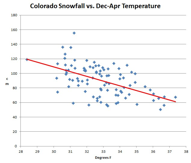 Shock News : Heavy Snow Is Associated With Cold