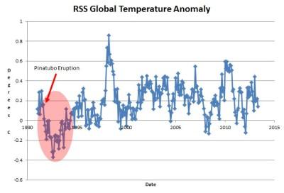 Analysis: Twenty Two Years Of No Actual Global Warming