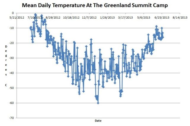 Mean Daily Temperature at the Greenland Summit Camp for 2012-13