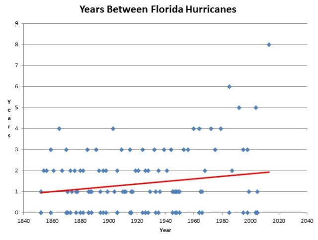 Florida Hurricanes Occur Half As Often As They Did In The 19th Century | Real Science on WordPress.com