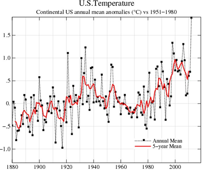 NASA Massively Tampering With The US Temperature Record