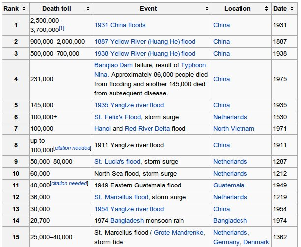 List Of All Natural Disasters In History