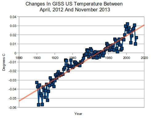 GISSChangesApril2012-November2013
