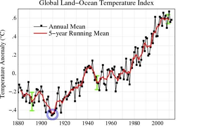 GISSGlobalTemperature