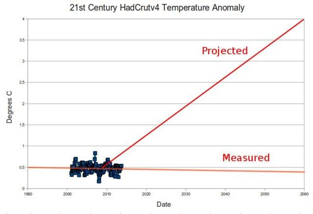 HadCrutV2