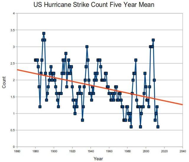 HurricaneCount