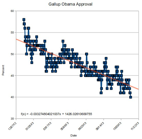 ObamaGallupApproval