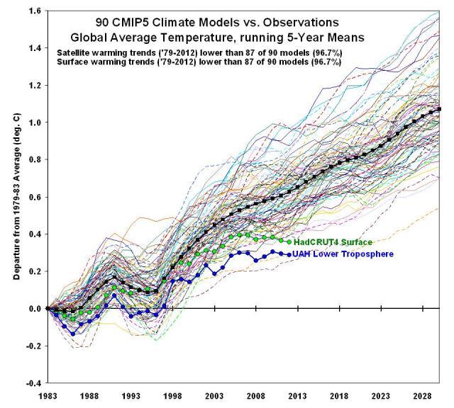 CMIP5-90-models-global-Tsfc-vs-obs (2)
