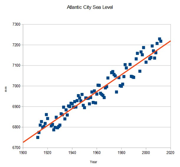 relationship between sea level and temperature