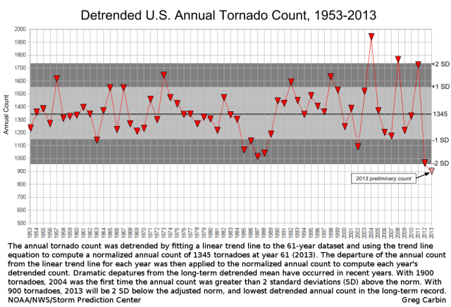 1953-2013-tornado-detrend-captioned