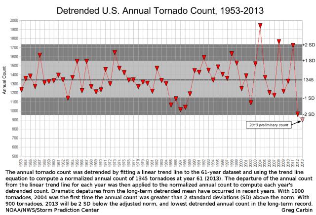 1953-2013-tornado-detrend-captioned