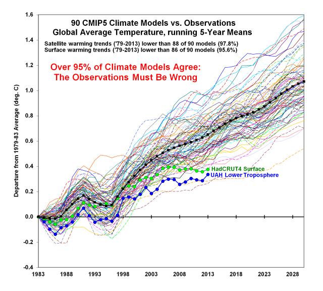 CMIP5-90-models-global-Tsfc-vs-obs-thru-2013 (2)