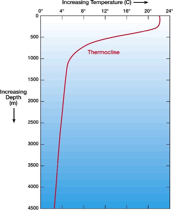 temperature_depth