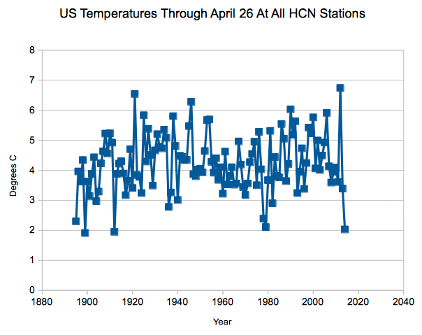 2014 Closing In On Coldest Start To The Year In US History | Real Science on WordPress.com