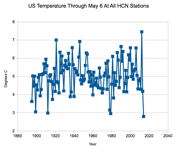 US temp time series