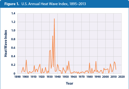 Extreme Weather High-low-temps-figure1-2014
