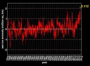 A graph of the latest all-time record of Southern Hemisphere sea ice area, expressed as an anomaly, courtesy of The Cryosphere Today.