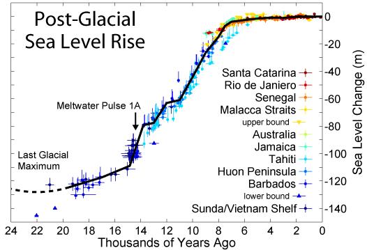 Post-Glacial_Sea_Level