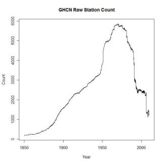 all-raw-station-count-ghcn