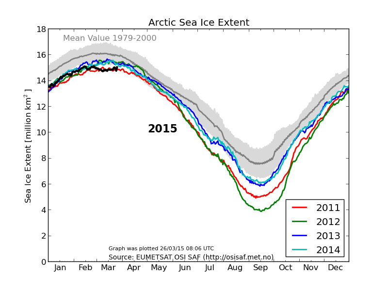Arctic sea ice extent now higher than 2005, 2006, 2007 and