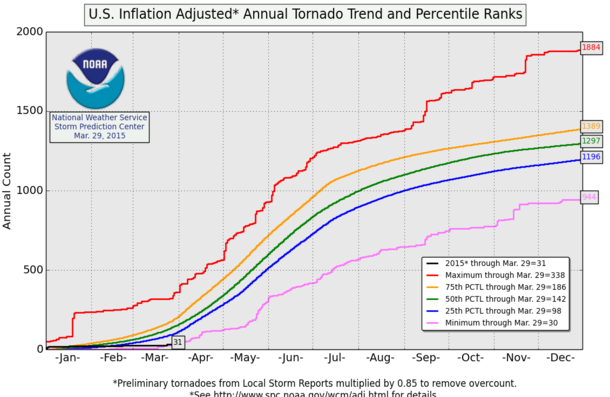 Tornadoes and Tornado Deaths Plummeting In The US | Real ...