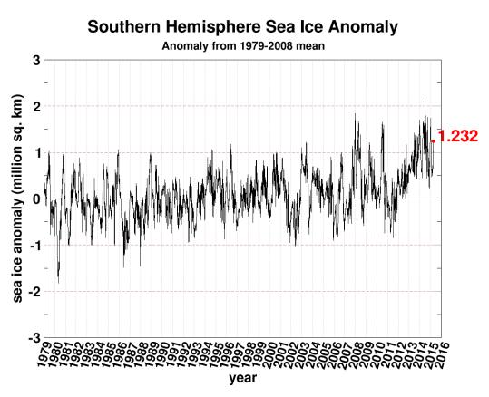 seaice.anomaly.antarctic